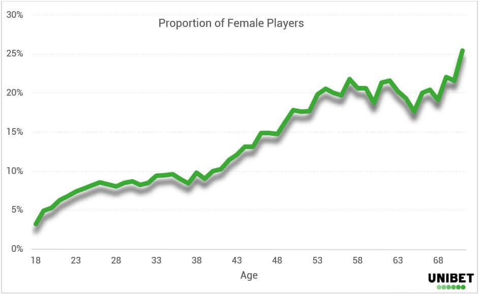 Poker Demographics - Females - EN
