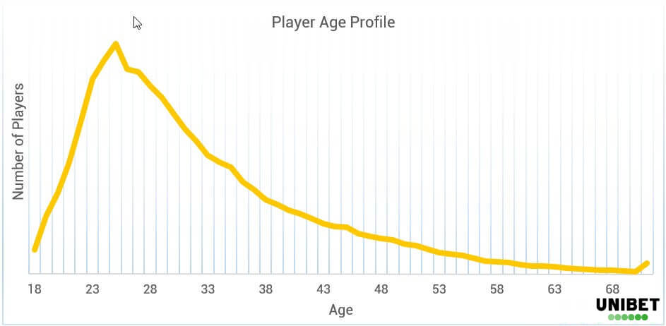 Poker Demographics - Age - EN