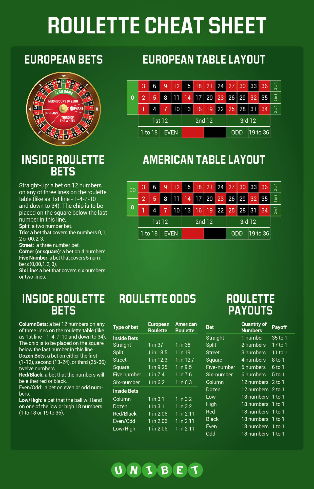 Craps Payout Cheat Sheet