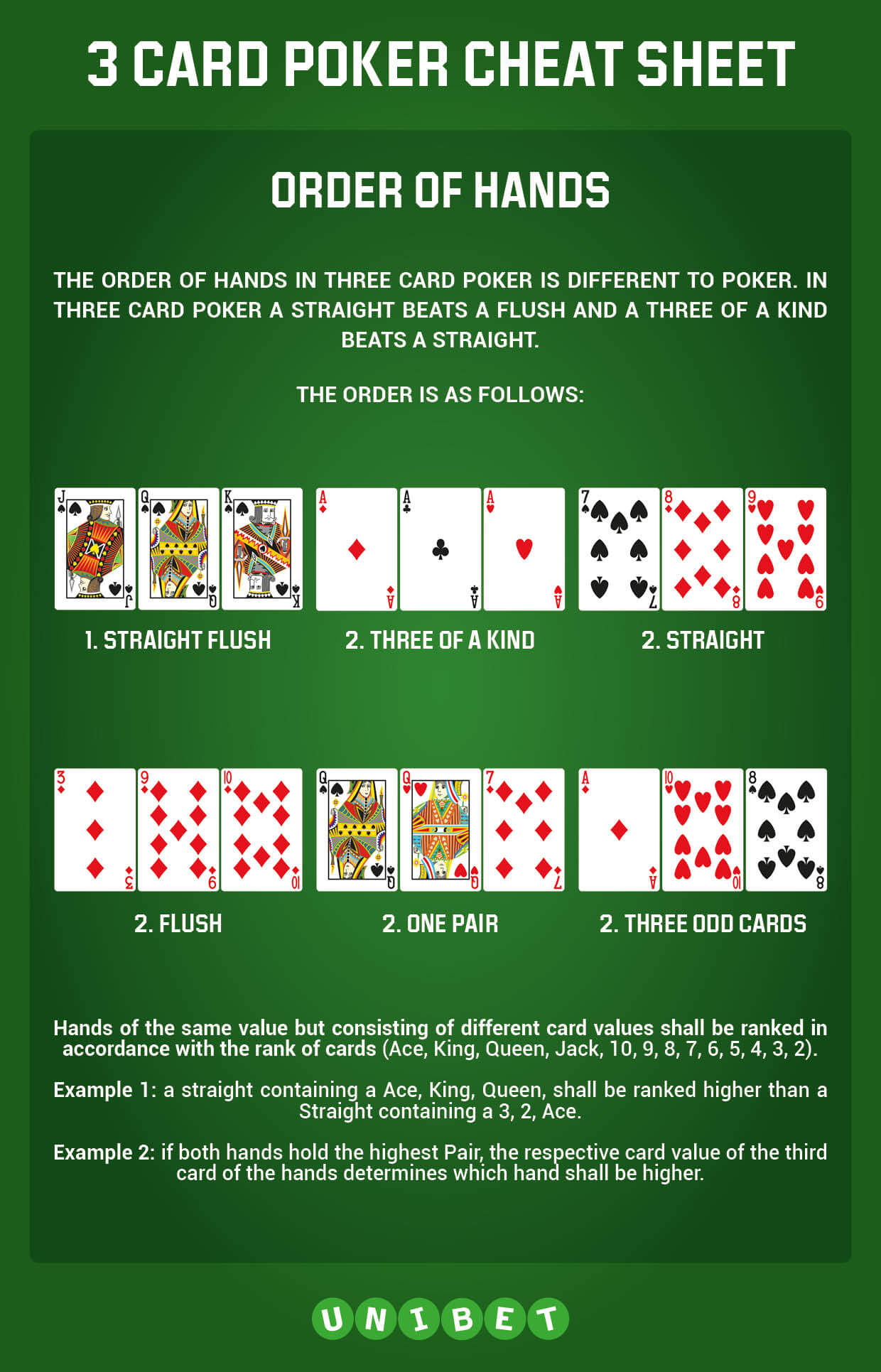 quick poker guide